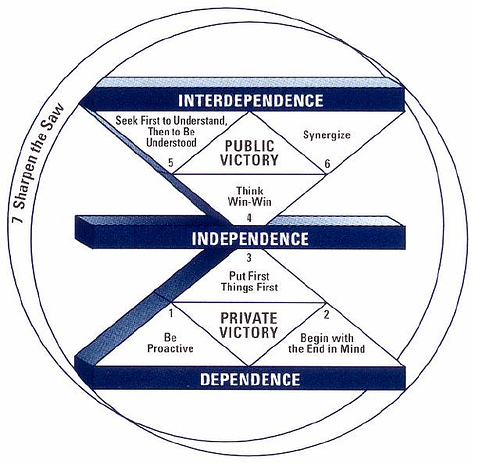 Dependence, Independence and Interdependence
